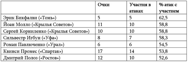Почему у «Спартака» лишние очки? Справедливая таблица РФПЛ