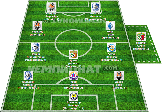 Символическая сборная 14 тура премьер-лиги