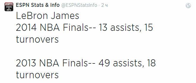 Соотношение передач и потерь Леброна Джеймса в финале за год существенно ухудшилось: от 39 против 19 до 13 против 15.