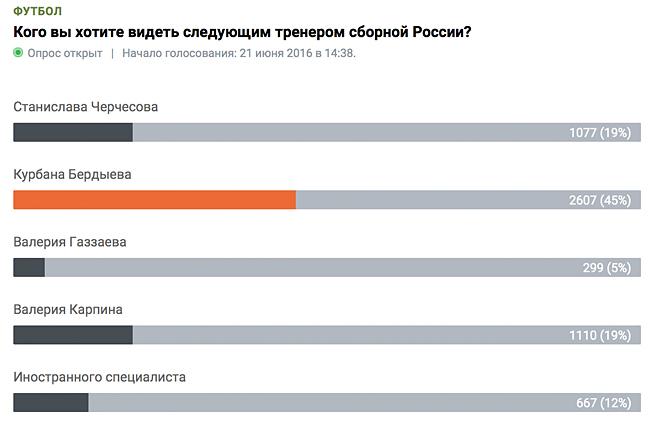 Кто возглавит сборную России после Слуцкого