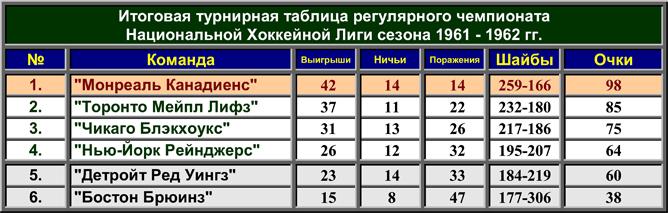 История Кубка Стэнли. Часть 70. 1961-1962. Турнирная таблица регулярного чемпионата.