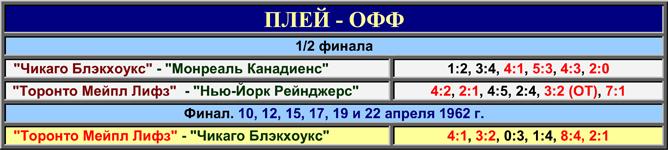 История Кубка Стэнли. Часть 70. 1961-1962. Таблица плей-офф.
