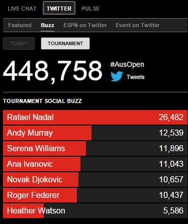 Рафаэль Надаль — по-прежнему самый попуялрный игрок в «Твиттере».
