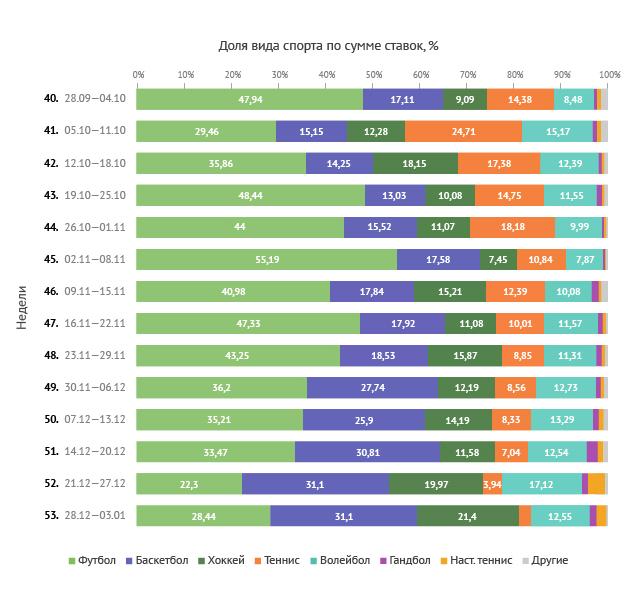 Топ-5 видов спорта по сумме ставок (еженедельная динамика)