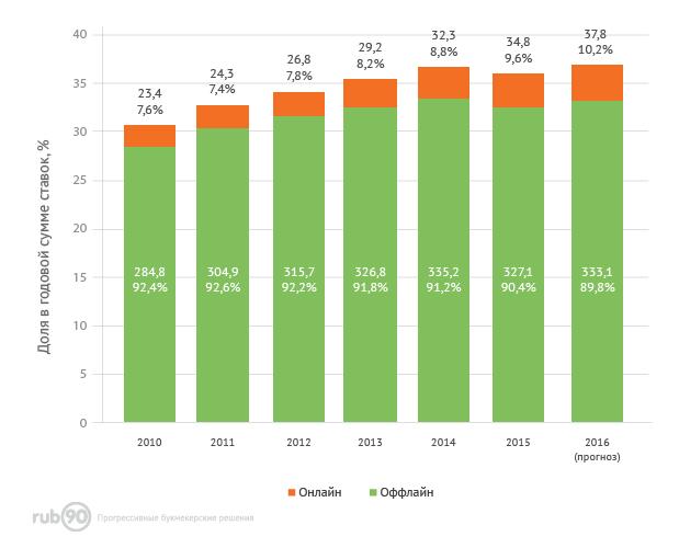 Динамика доходов игорной индустрии в мире