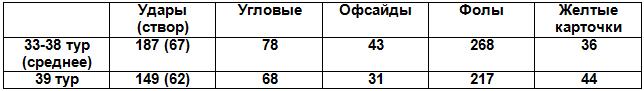 Таблица 1. Сравнение основных показателей матчей по средним показателям 33-38 туров и 39-го тура