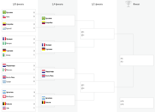 Сетка плей-офф чемпионата мира по футболу — 2014