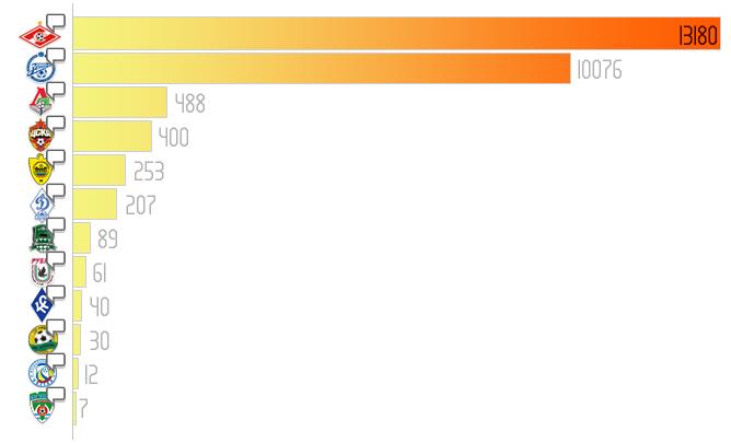 График: статистика обсуждений российских клубов в Facebook