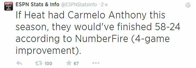 Если бы Кармело Энтони был игроком «Хит» уже в сезоне-2013/14, команда Эрика Споэльстры выиграла бы Восточную конференцию.