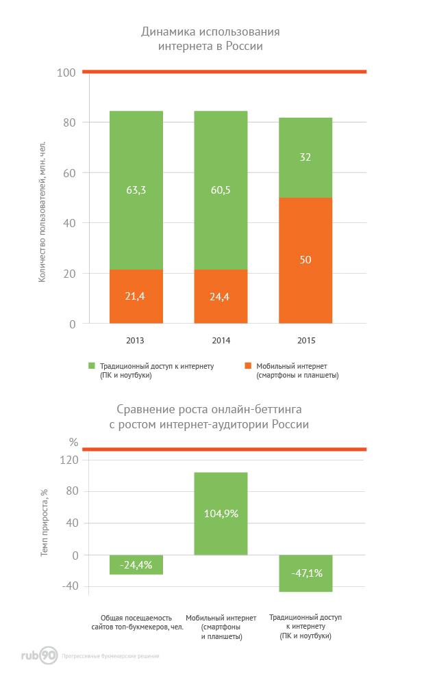 Сравнение роста онлайн-беттинга с ростом интернет-аудитории России