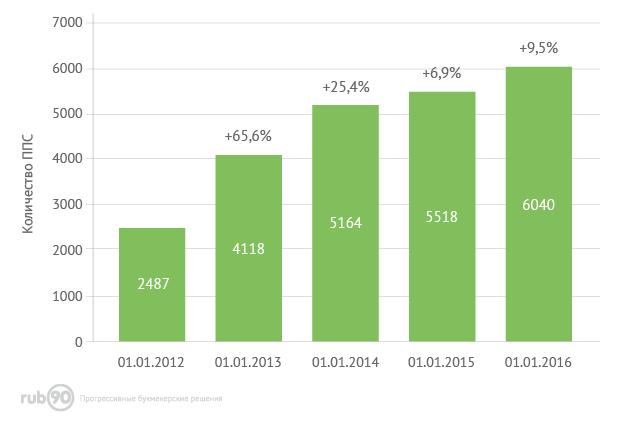 Динамика количества ППС в России