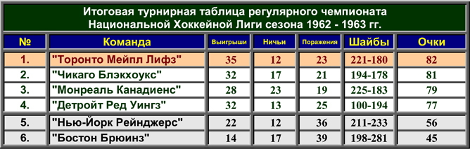 История Кубка Стэнли. Часть 71. 1962-1963. Турнирная таблица регулярного чемпионата.