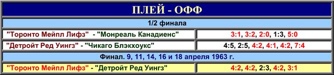 История Кубка Стэнли. Часть 71. 1962-1963. Таблица плей-офф.