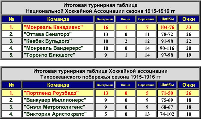 История Кубка Стэнли. Часть 24. 1915-1916. Турнирные таблицы сезона.