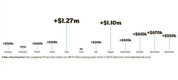 график за 2010 год