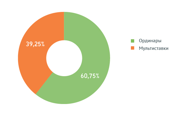 Распределение ординаров и мультиставок (по сумме ставок)