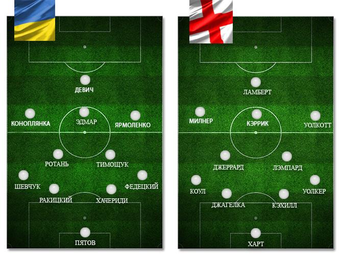 Украина — Англия: ориентировочные составы