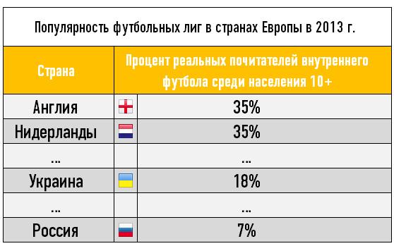 Популярность футбольных лиг в странах Европы в 2013 г.