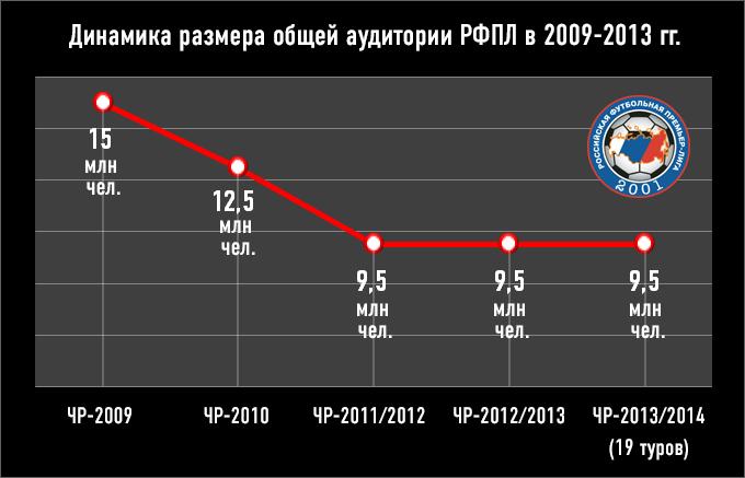 Динамика размера общей аудитории РФПЛ в 2009-2013 гг.