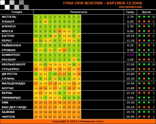 Гран-при Венгрии – Картина сезона: Квалификации