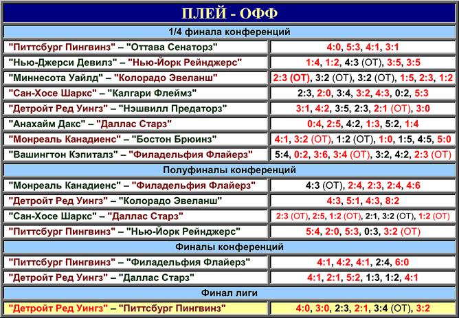 Таблица плей-офф розыгрыша Кубка Стэнли 2008 года
