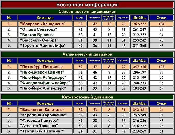 Турнирная таблица регулярного чемпионата НХЛ сезона-2007/08. Восточная конференция