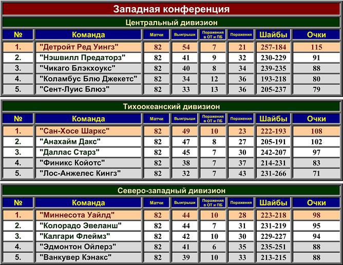 Турнирная таблица регулярного чемпионата НХЛ сезона-2007/08. Западная конференция