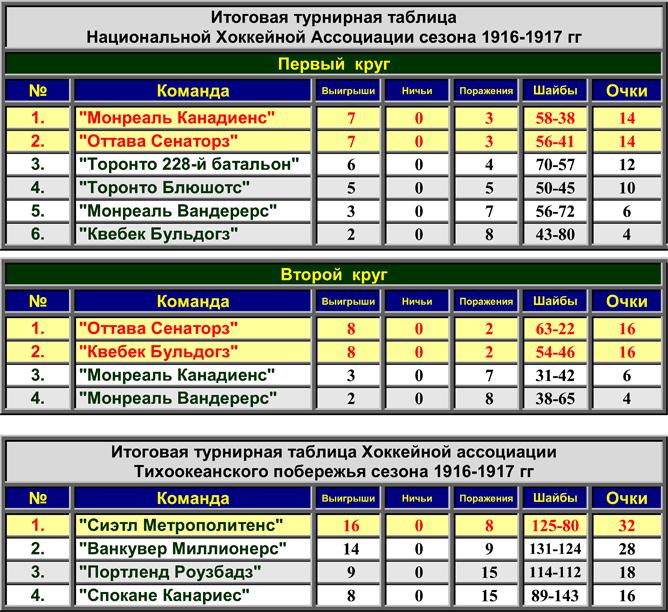 История Кубка Стэнли. Часть 25. 1916-1917. Турнирные таблицы сезона.