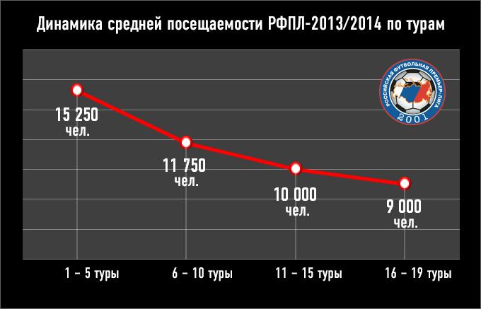 Динамика средней посещаемости РФПЛ-2013/2014 по турам