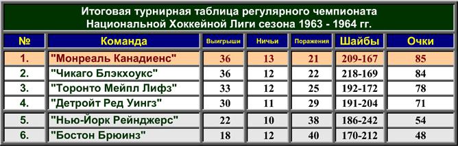 История Кубка Стэнли. Часть 72. 1963-1964. Турнирная таблица регулярного чемпионата.