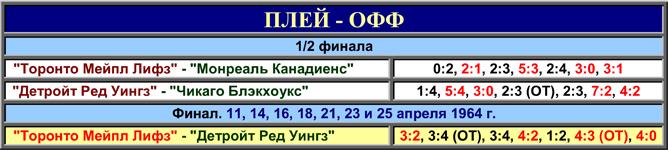 История Кубка Стэнли. Часть 72. 1963-1964. Таблица плей-офф.