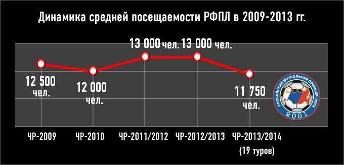Динамика средней посещаемости РФПЛ в 2009-2013 гг.