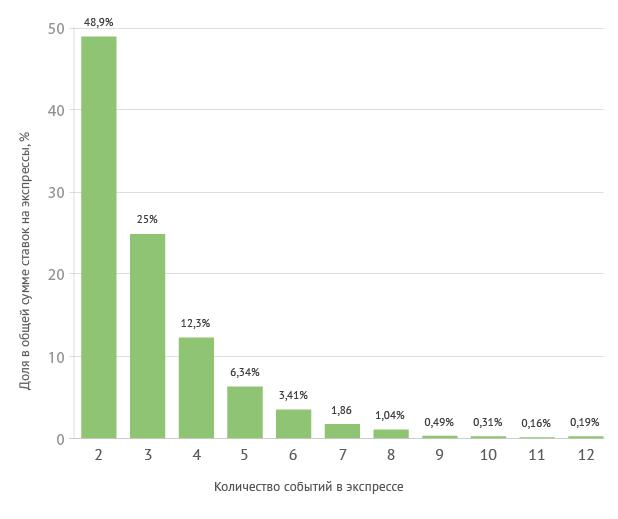 Распределение экспрессов по количеству событий в них (по сумме ставок)