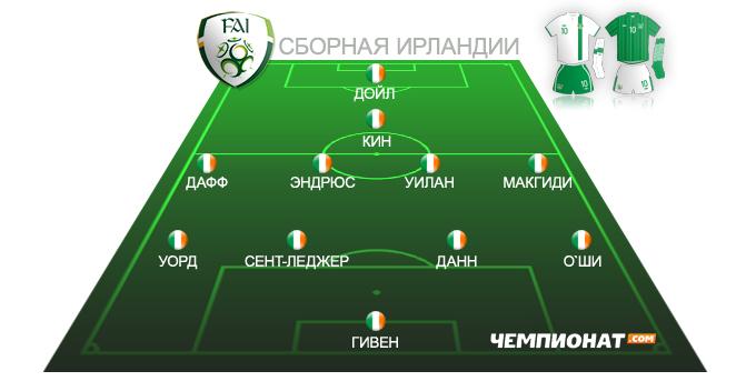 Ориентировочный состав сборной Ирландии на Евро-2012
