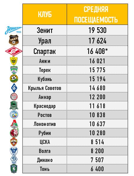 Средняя посещаемость клубов РФПЛ в первом круге чемпионата — 2013/14