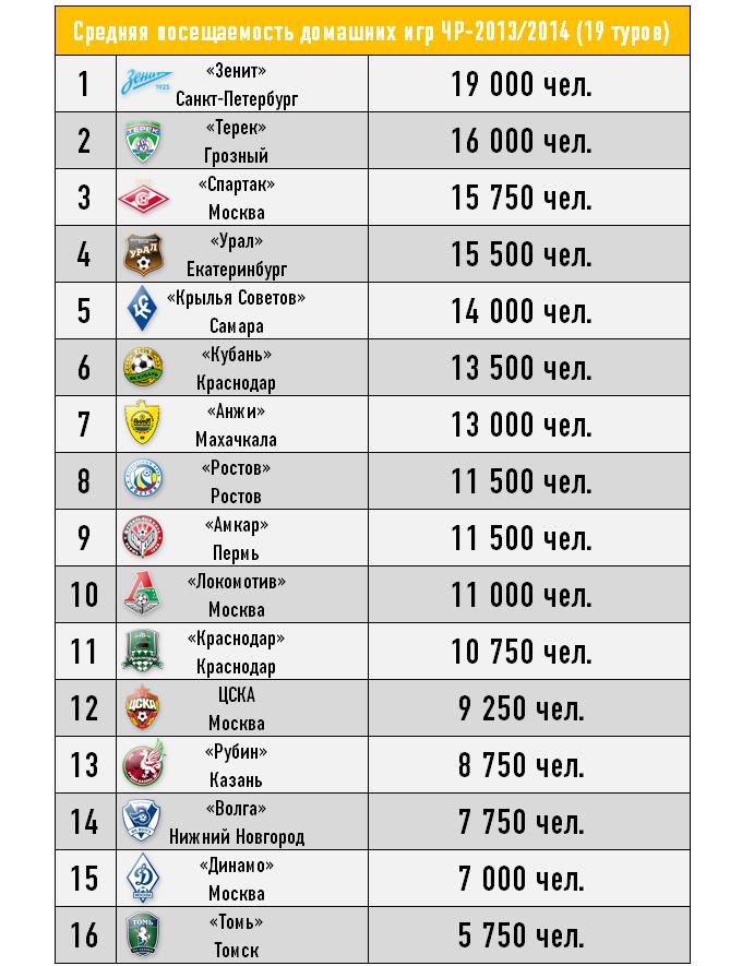 Средняя посещаемость домашних игр ЧР-2013/2014 (19 туров)