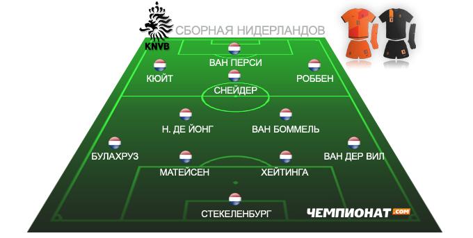 Ориентировочный состав сборной Голландии на Евро-2012