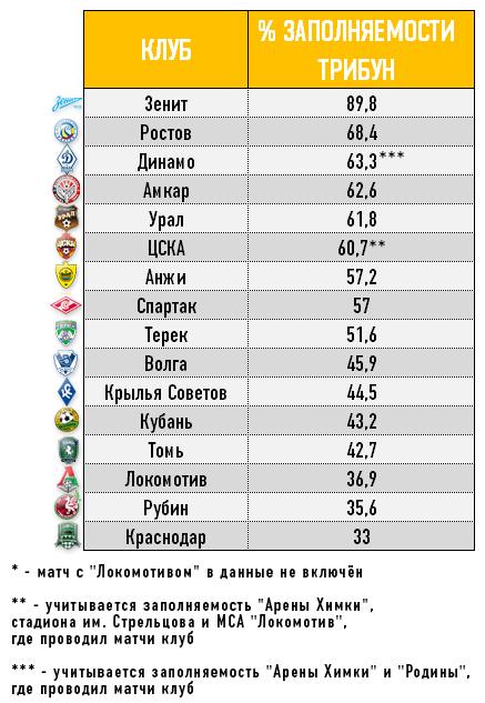 Процент заполняемости трибун клубов РФПЛ в первом круге чемпионата — 2013/14