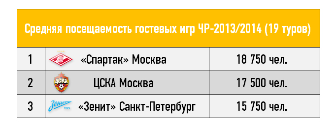 Средняя посещаемость гостевых игр ЧР-2013/2014 (19 туров)