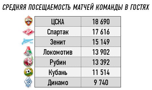 Средняя посещаемость в гостях клубов РФПЛ в первом круге чемпионата — 2013/14