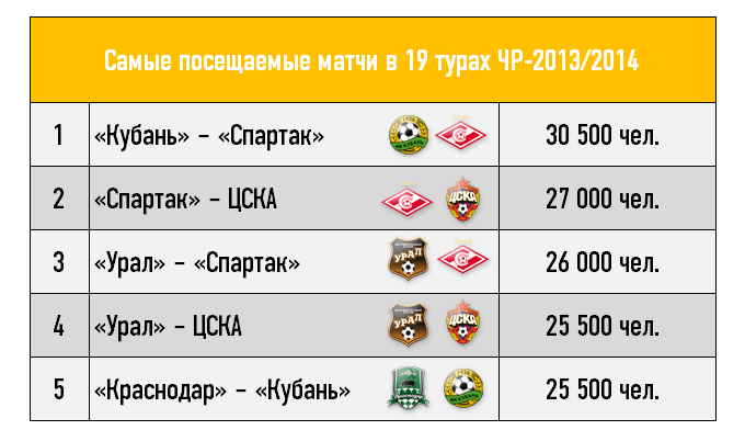Самые посещаемые матчи в 19 турах ЧР-2013/2014