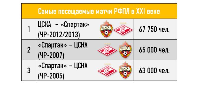 Самые посещаемые матчи РФПЛ в XXI веке
