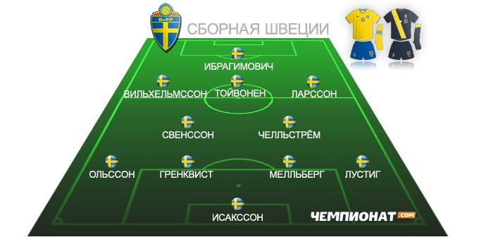 Ориентировочный состав сборной Швеции на Евро-2012