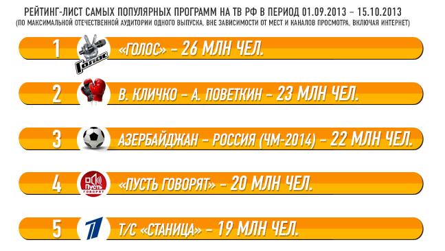 Рейтинг-лист самых популярных программ на ТВ РФ в период 01.09.2013 – 15.10.2013