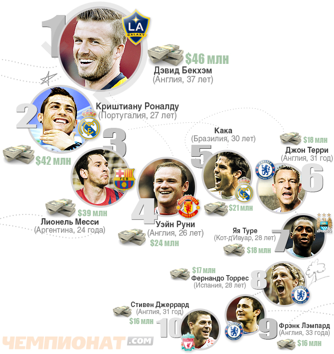 Forbes посчитал доходы футболистов за 2011 год