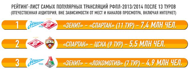 Рейтинг-лист самых популярных трансляций РФПЛ-2013/14 после 13 туров