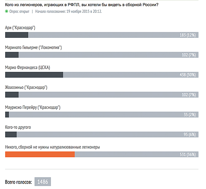 Итоги голосования на 22.30