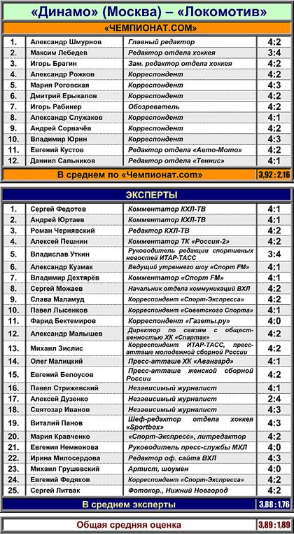 """Таблица 1. Московское """"Динамо"""" против """"Локомотива"""""""