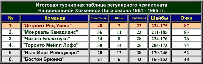История Кубка Стэнли. Часть 73. 1964-1965. Фото 02.