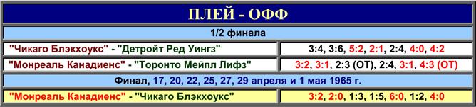 История Кубка Стэнли. Часть 73. 1964-1965. Фото 04.